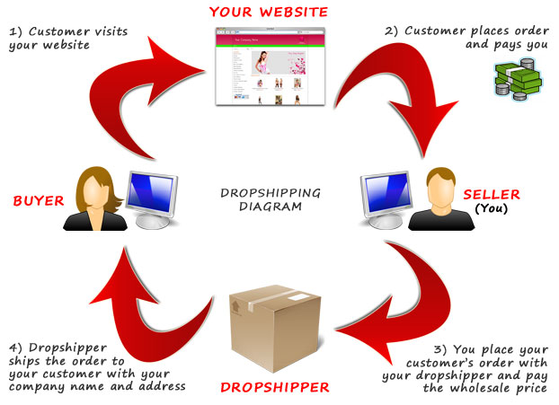 What is dropshipping diagram